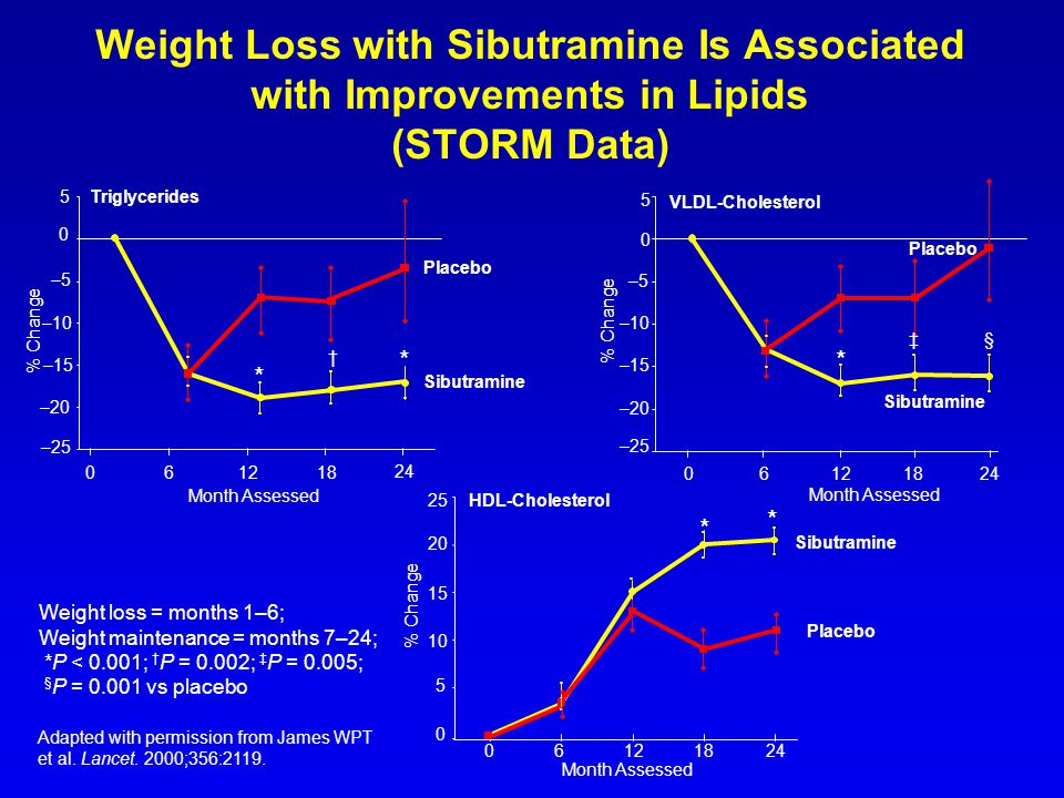 Weight Loss with Sibutramine Is Associated with Improvements in Lipids (STORM Data)
