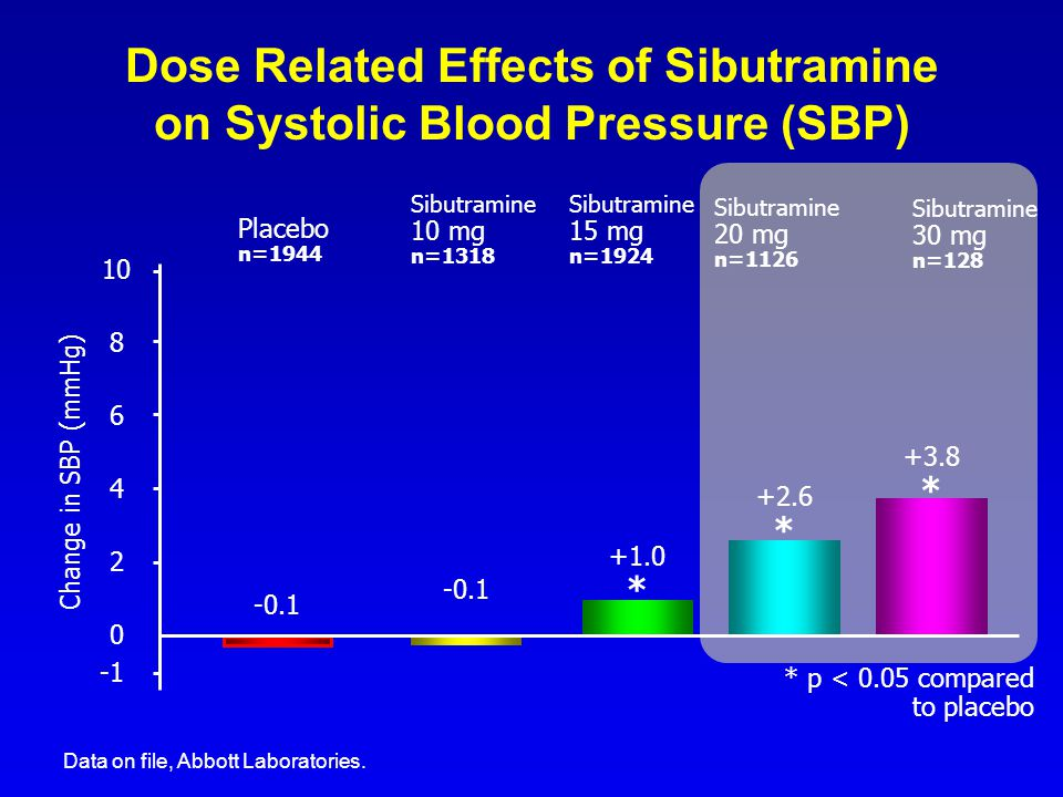 Dose Related Effects of Sibutramine on Systolic Blood Pressure (SBP)