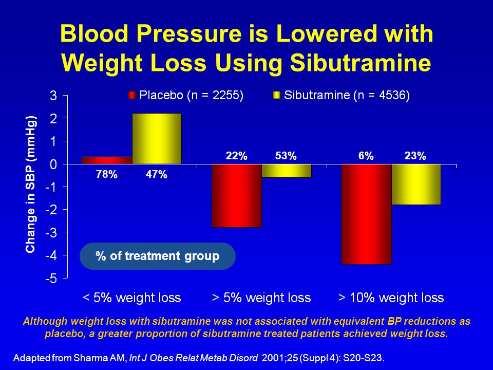 Blood Pressure is Lowered with Weight Loss Using Sibutramine
