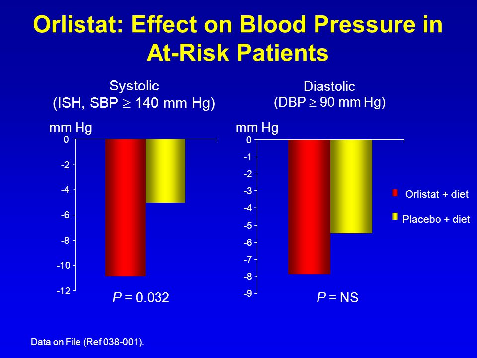 Orlistat: Effect on Blood Pressure in At-Risk Patients