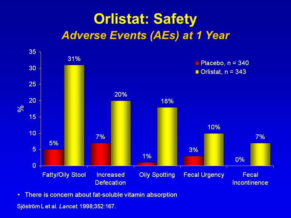 Adverse Events (AEs) at 1 Year