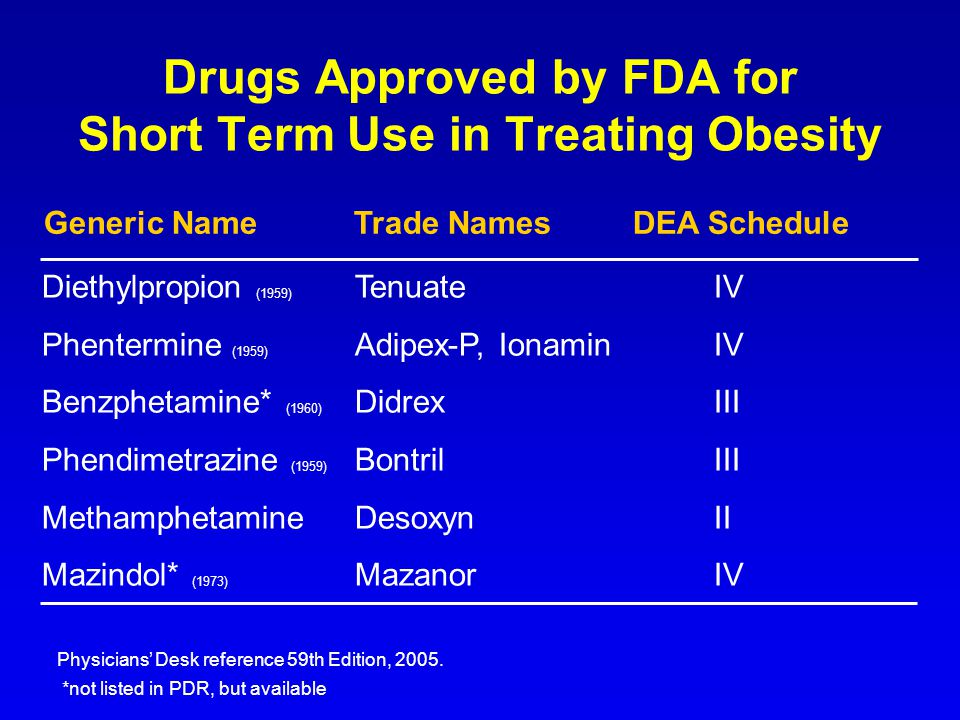 Drugs Approved by FDA for Short Term Use in Treating Obesity
