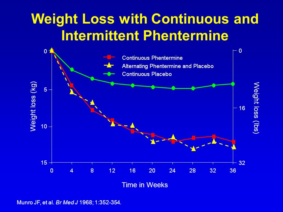 Weight Loss with Continuous and Intermittent Phentermine
