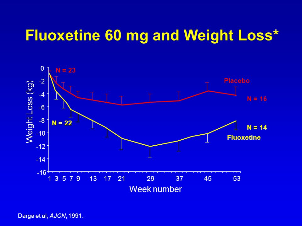 Fluoxetine 60 mg and Weight Loss*