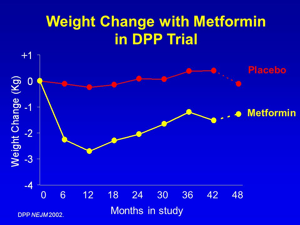 Weight Change with Metformin