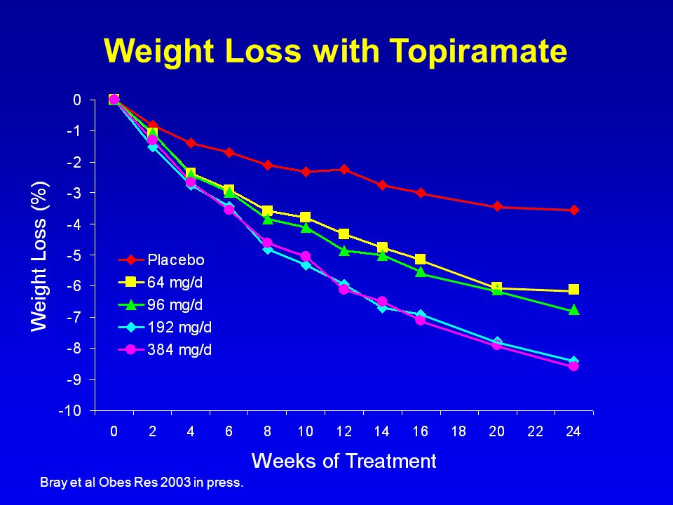 Weight Loss with Topiramate