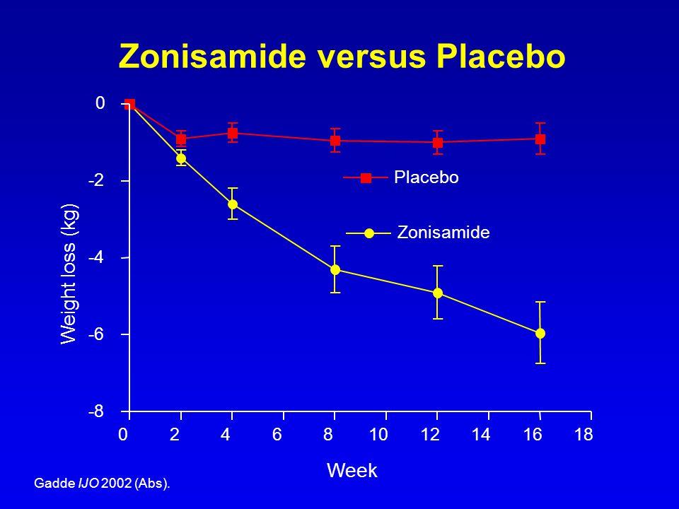 Zonisamide versus Placebo