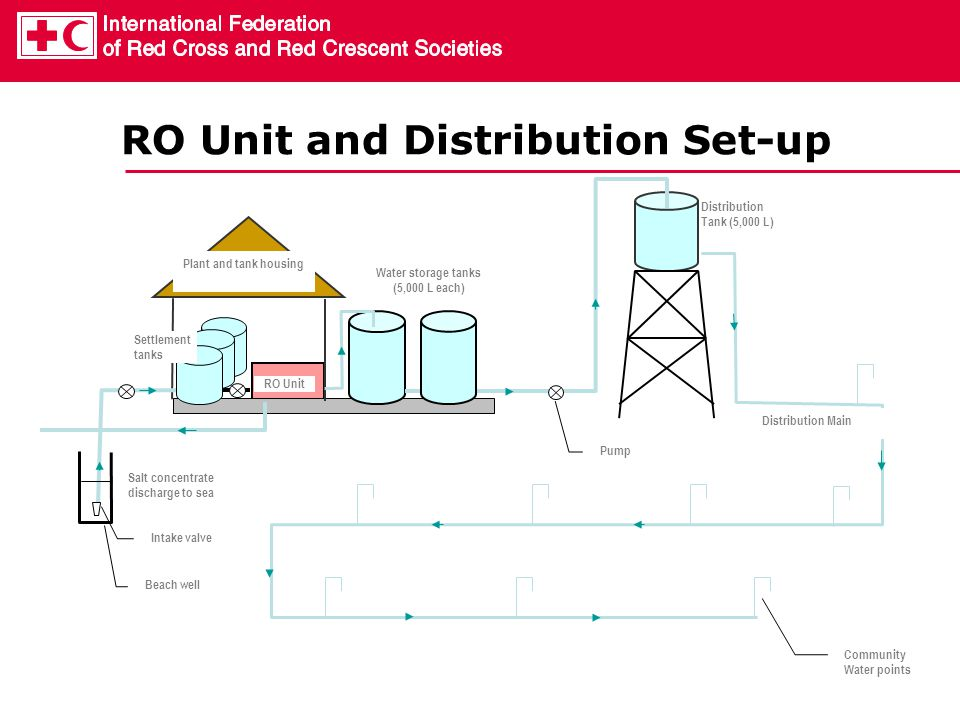 RO Unit and Distribution Set-up