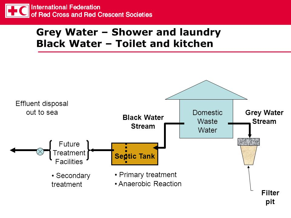 Grey Water – Shower and laundry Black Water – Toilet and kitchen