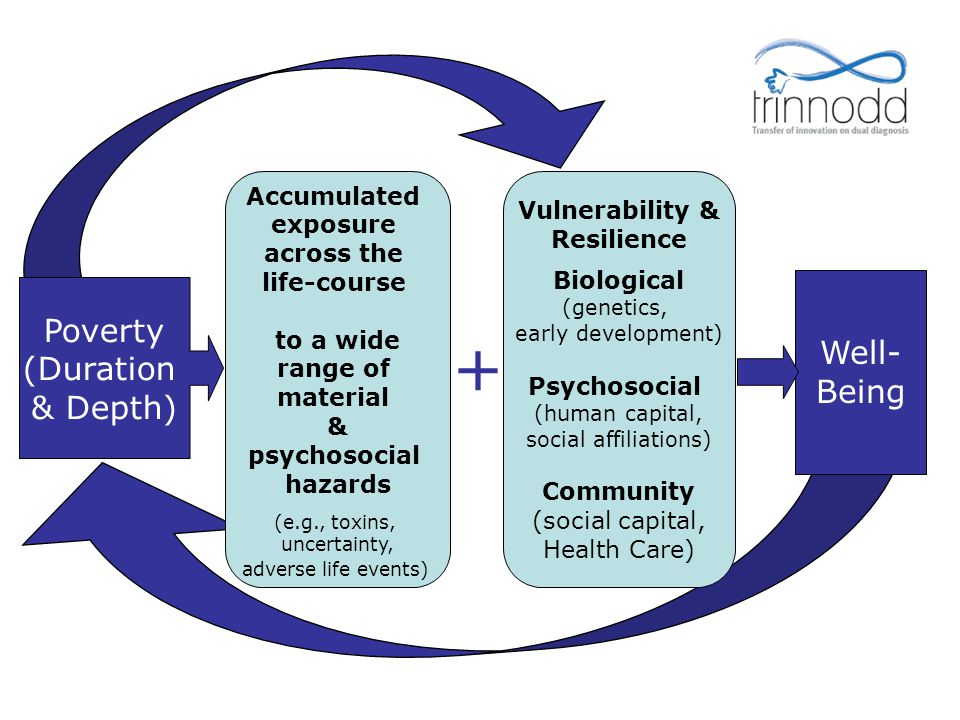 + Poverty Well-Being (Duration & Depth) Accumulated Vulnerability &