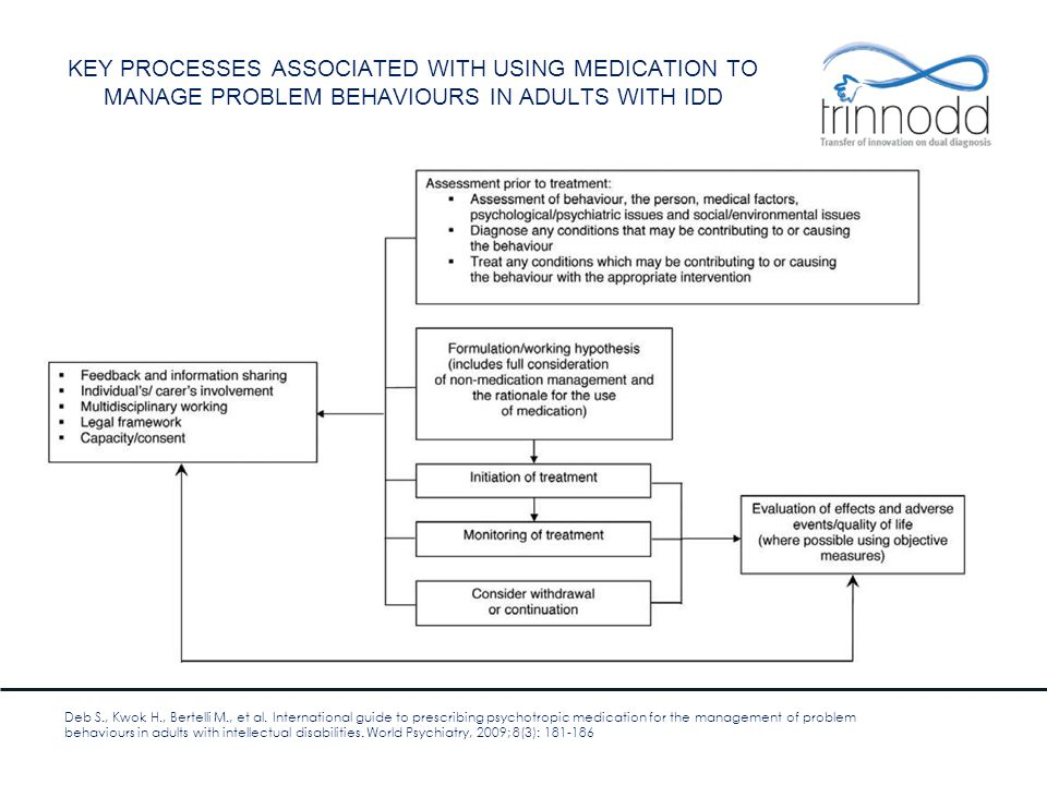 KEY PROCESSES ASSOCIATED WITH USING MEDICATION TO MANAGE PROBLEM BEHAVIOURS IN ADULTS WITH IDD