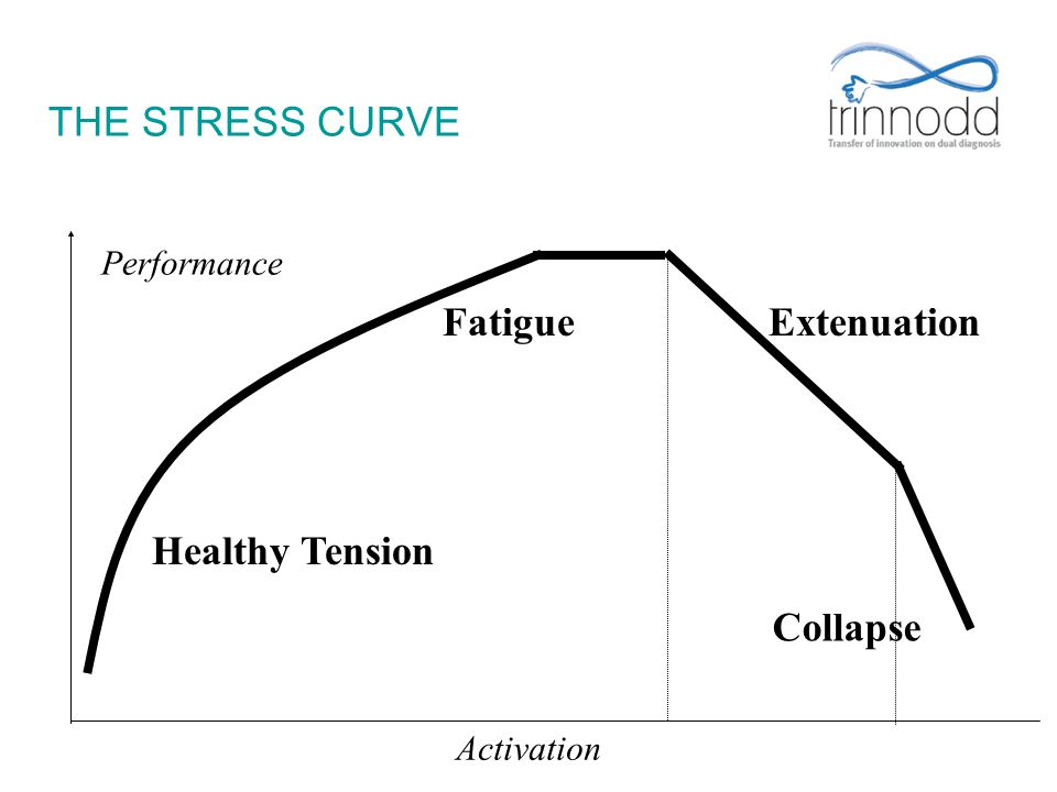 THE STRESS CURVE Fatigue Extenuation Healthy Tension Collapse