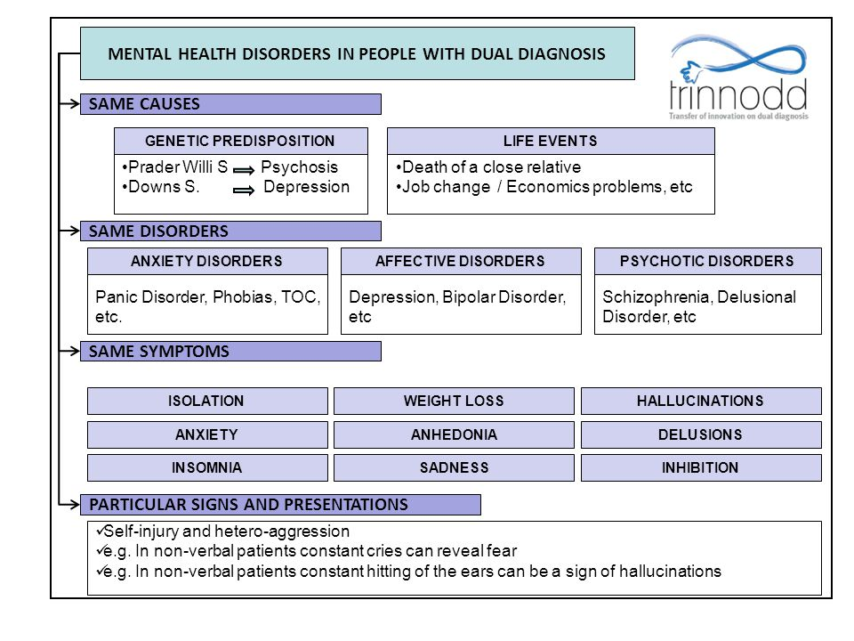 MENTAL HEALTH DISORDERS IN PEOPLE WITH DUAL DIAGNOSIS