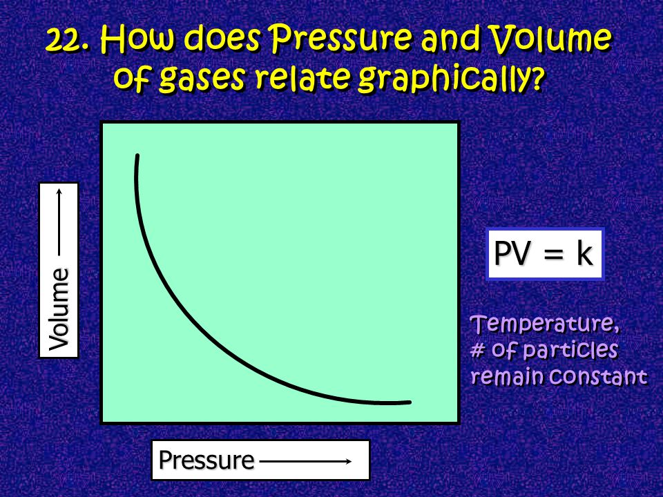 22. How does Pressure and Volume of gases relate graphically