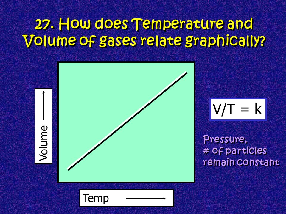 27. How does Temperature and Volume of gases relate graphically