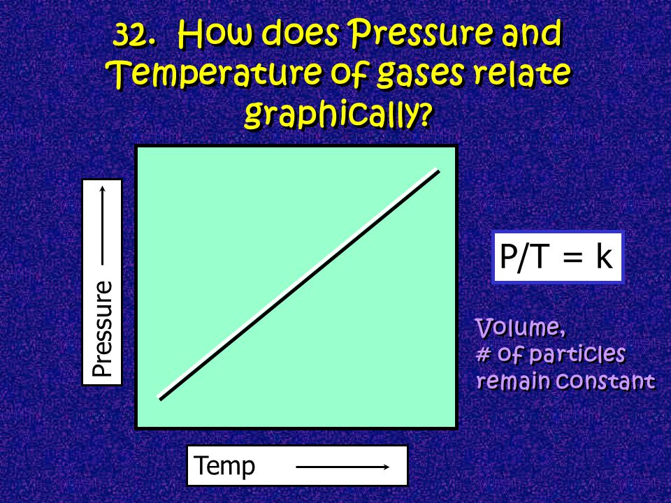 32. How does Pressure and Temperature of gases relate graphically