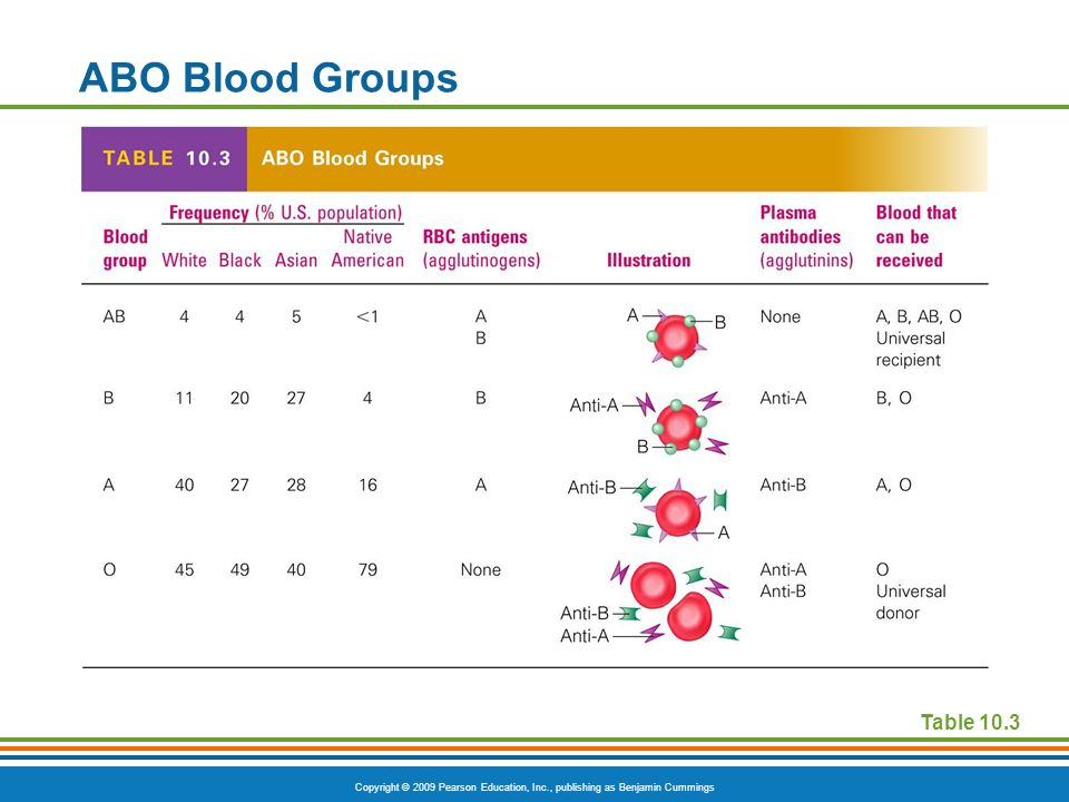 ABO Blood Groups Table 10.3