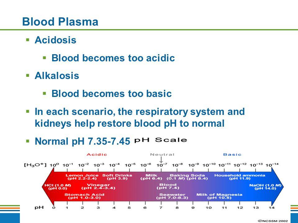 Blood Plasma Acidosis Blood becomes too acidic Alkalosis