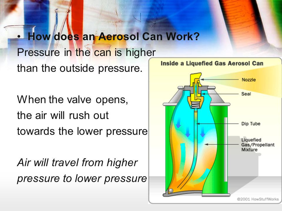 How does an Aerosol Can Work