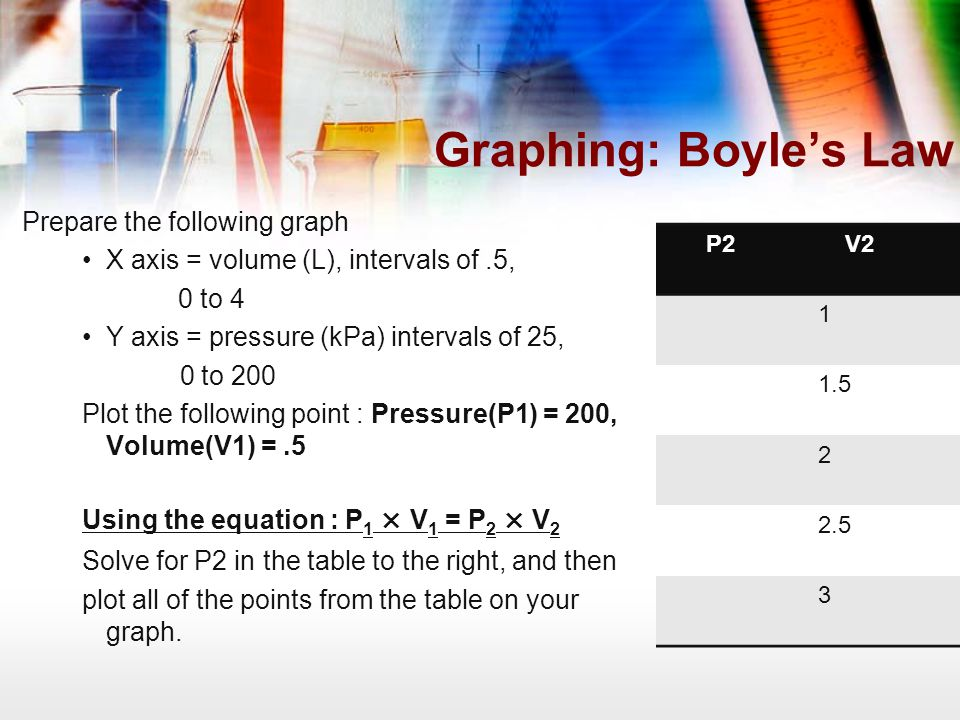 Graphing: Boyle's Law Prepare the following graph