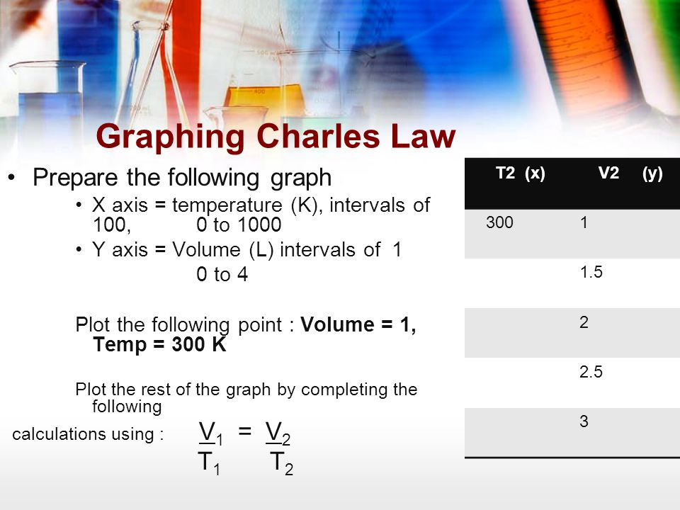 Graphing Charles Law Prepare the following graph T1 T2
