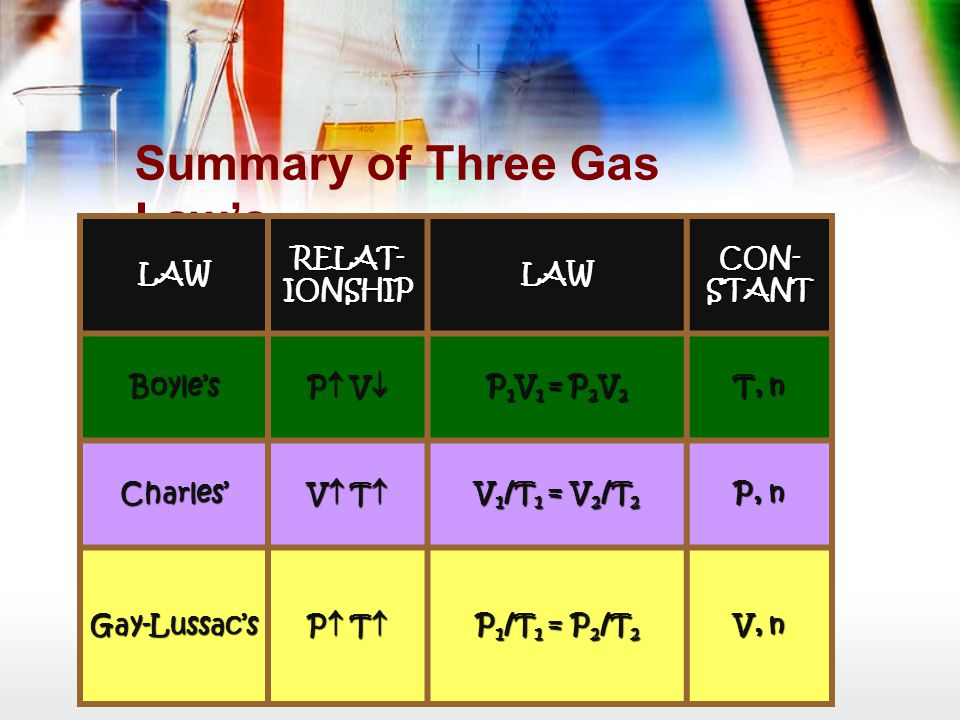 Summary of Three Gas Law's