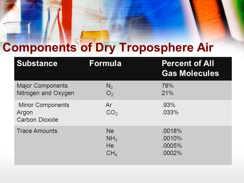 Components of Dry Troposphere Air