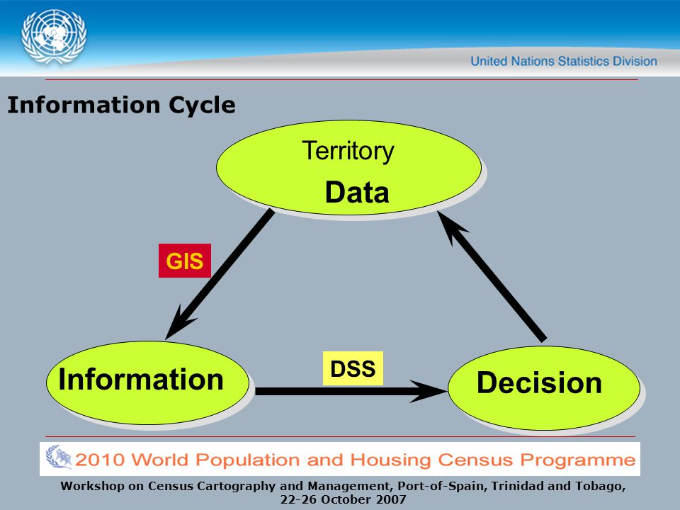Information Cycle Territory Data GIS DSS Information Decision