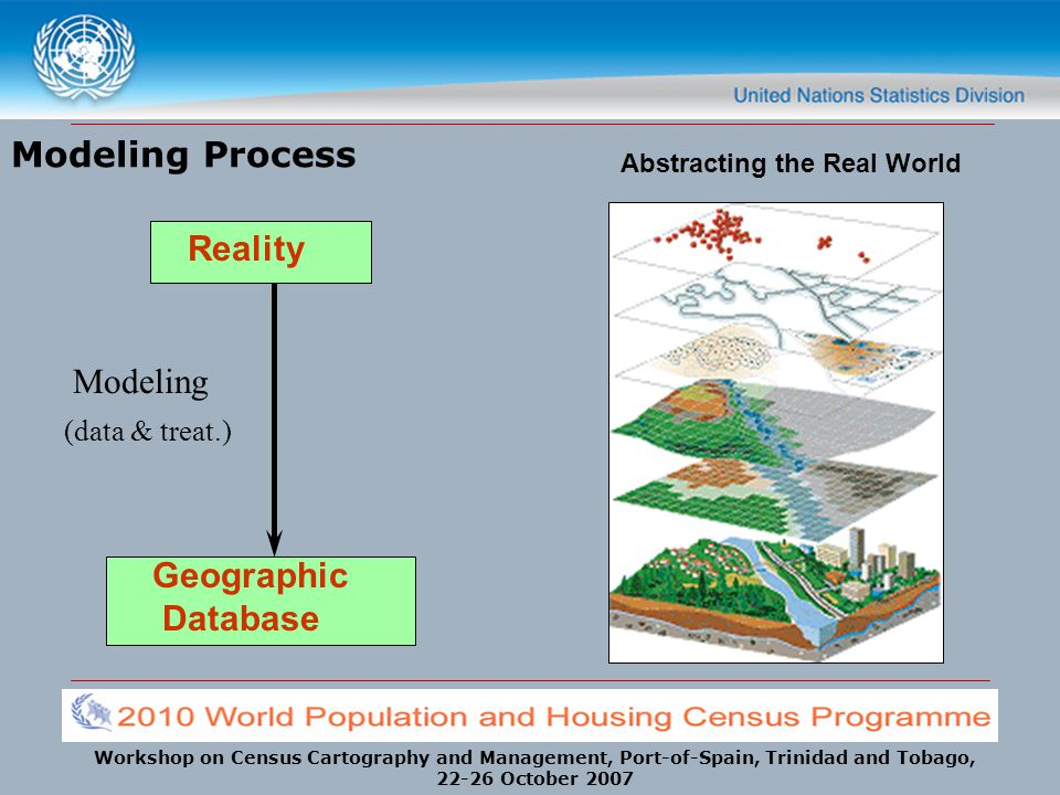 Modeling Process Reality Modeling Geographic Database (data & treat.)