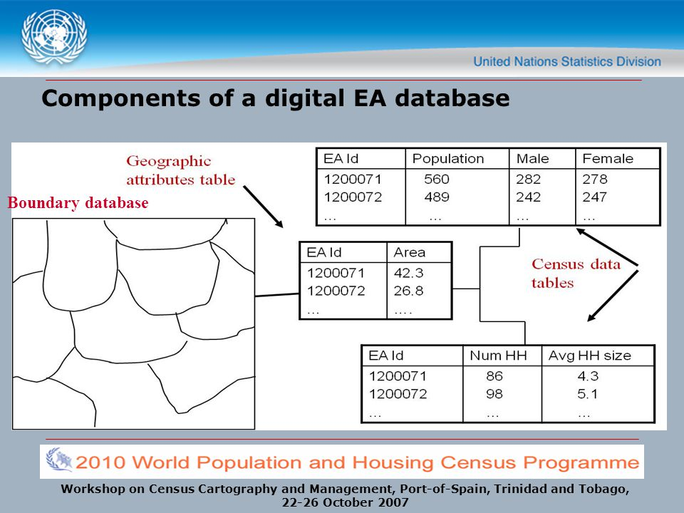 Components of a digital EA database
