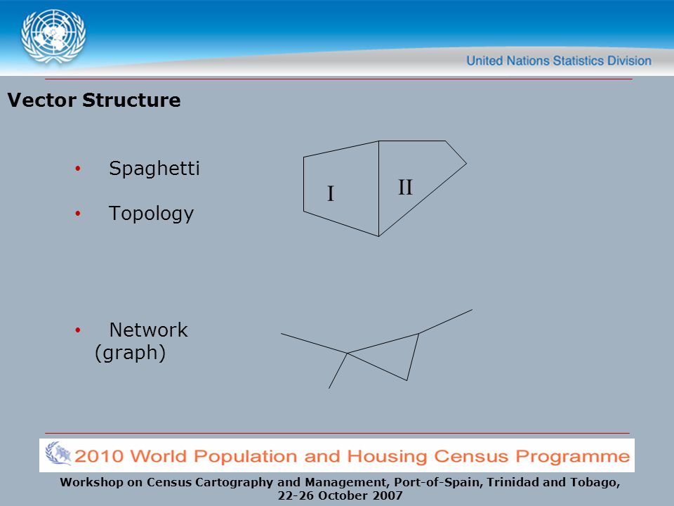 II I Vector Structure Spaghetti Topology Network (graph)