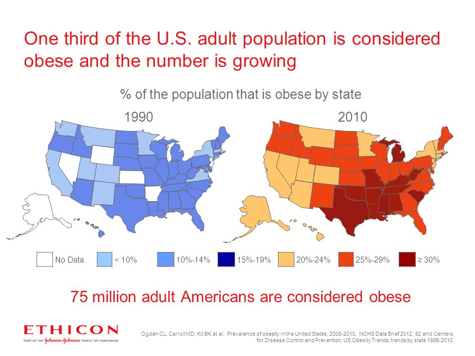 One third of the U.S. adult population is considered obese and the number is growing