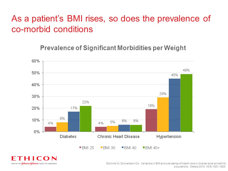 Prevalence of Significant Morbidities per Weight