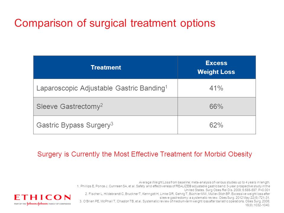 Comparison of surgical treatment options