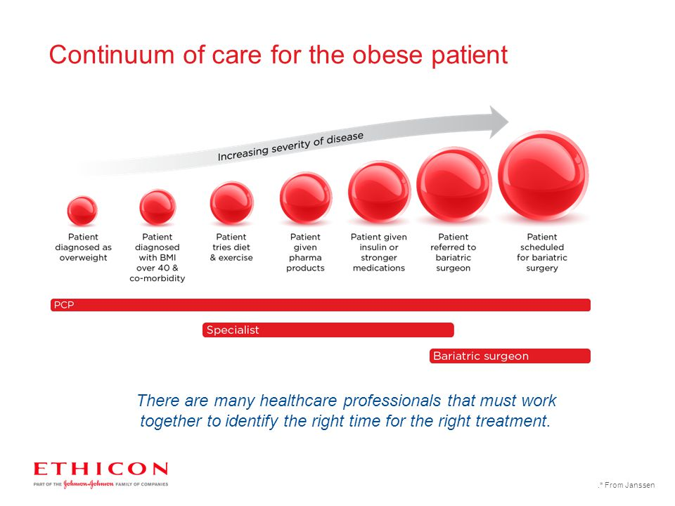 Continuum of care for the obese patient