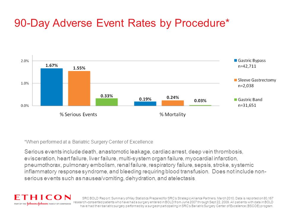 90-Day Adverse Event Rates by Procedure*