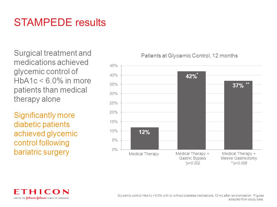STAMPEDE results Surgical treatment and medications achieved glycemic control of HbA1c < 6.0% in more patients than medical therapy alone.