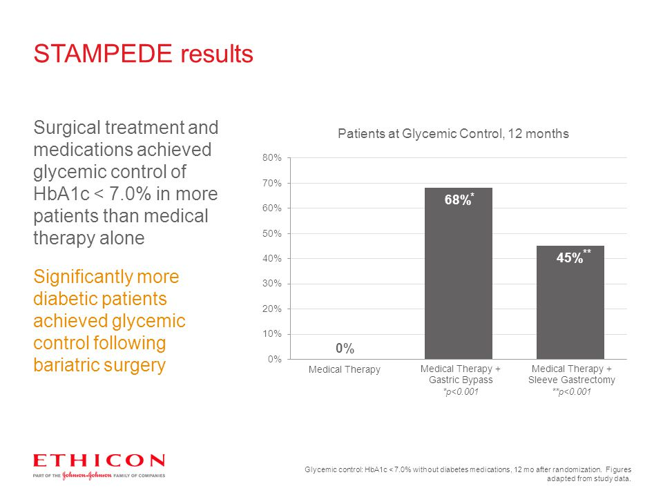 STAMPEDE results Surgical treatment and medications achieved glycemic control of HbA1c < 7.0% in more patients than medical therapy alone.