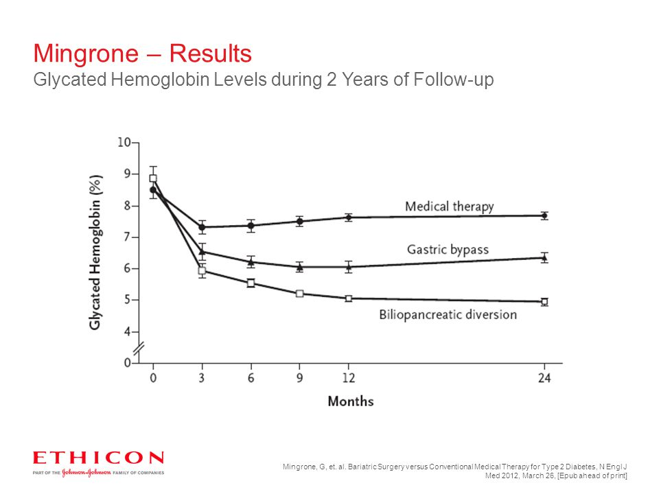 Mingrone – Results Glycated Hemoglobin Levels during 2 Years of Follow-up