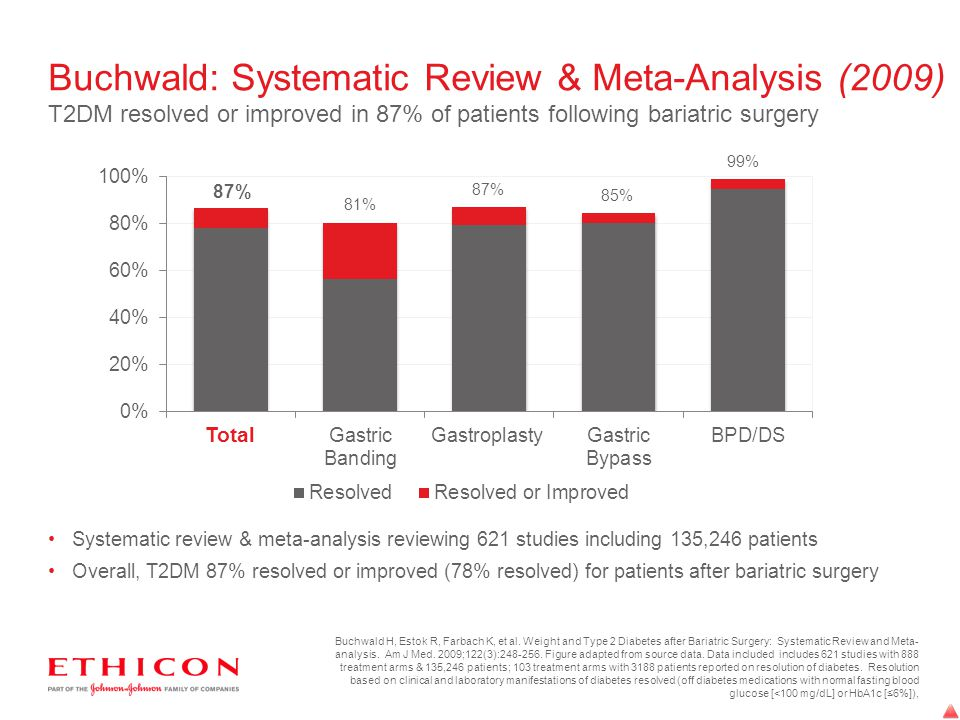 Buchwald: Systematic Review & Meta-Analysis (2009) T2DM resolved or improved in 87% of patients following bariatric surgery