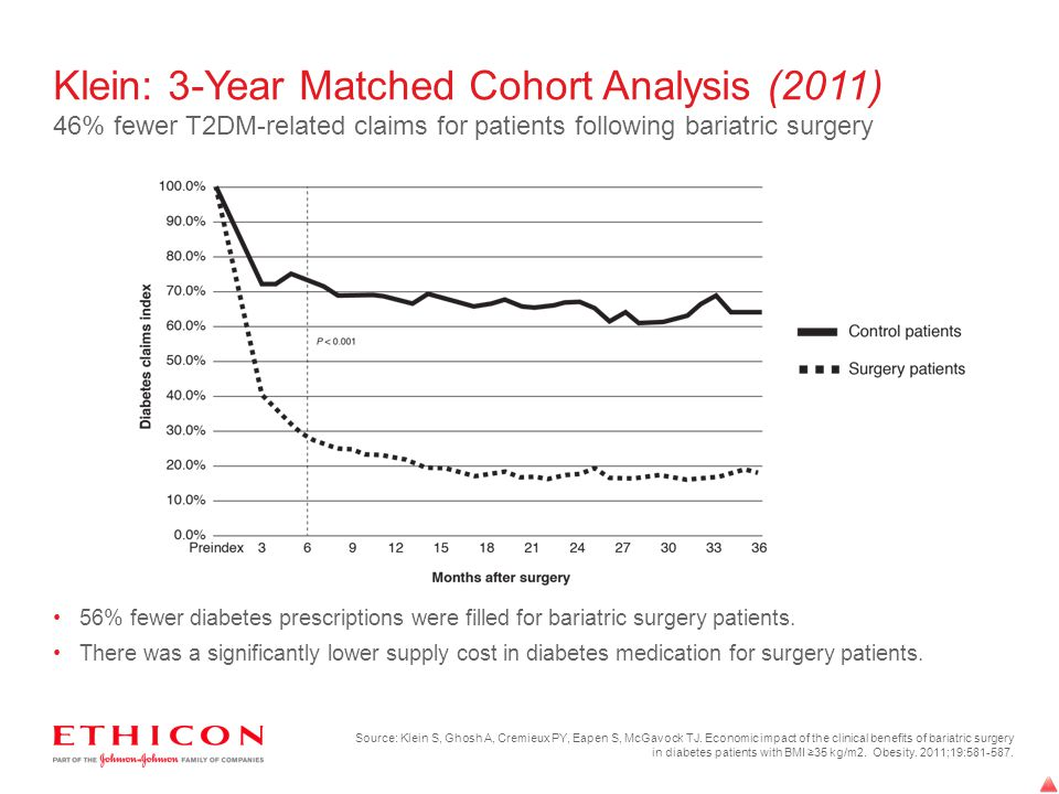 Klein: 3-Year Matched Cohort Analysis (2011) 46% fewer T2DM-related claims for patients following bariatric surgery