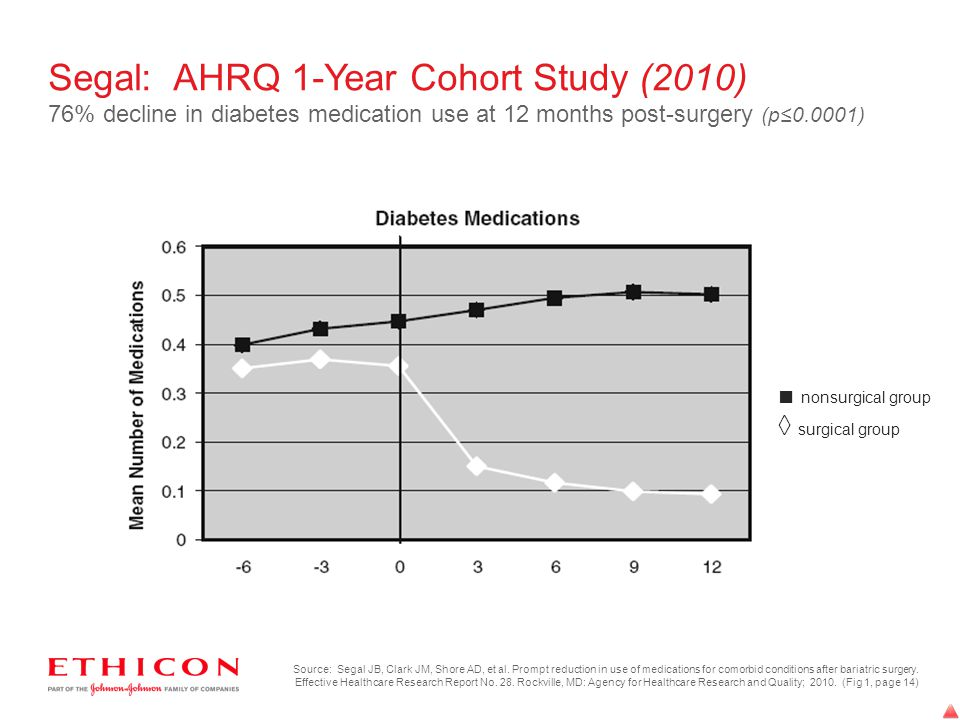 Segal: AHRQ 1-Year Cohort Study (2010) 76% decline in diabetes medication use at 12 months post-surgery (p≤0.0001)