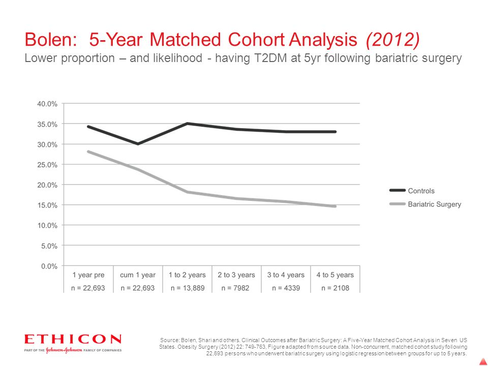 Bolen: 5-Year Matched Cohort Analysis (2012) Lower proportion – and likelihood - having T2DM at 5yr following bariatric surgery