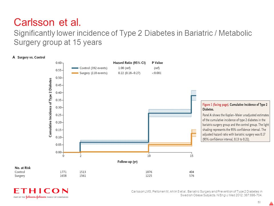 Carlsson et al. Significantly lower incidence of Type 2 Diabetes in Bariatric / Metabolic Surgery group at 15 years