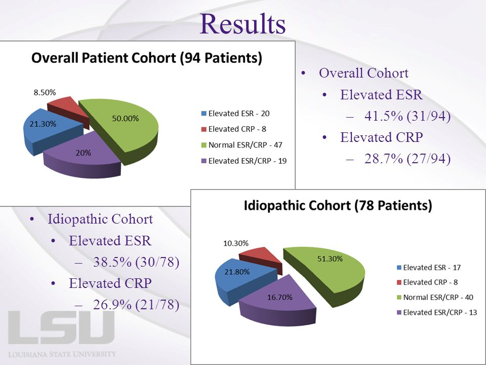 Results Overall Cohort Elevated ESR 41.5% (31/94) Elevated CRP