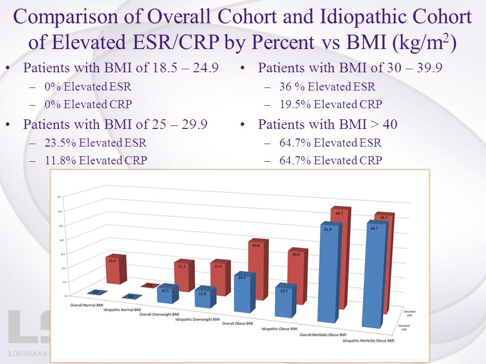 Comparison of Overall Cohort and Idiopathic Cohort of Elevated ESR/CRP by Percent vs BMI (kg/m2)