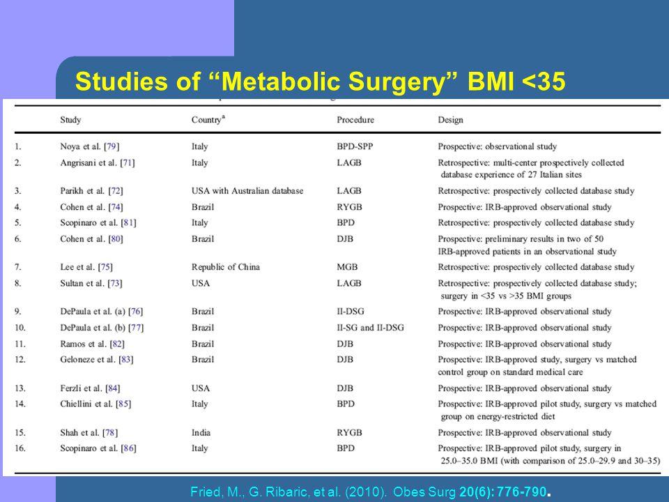 Studies of Metabolic Surgery BMI <35