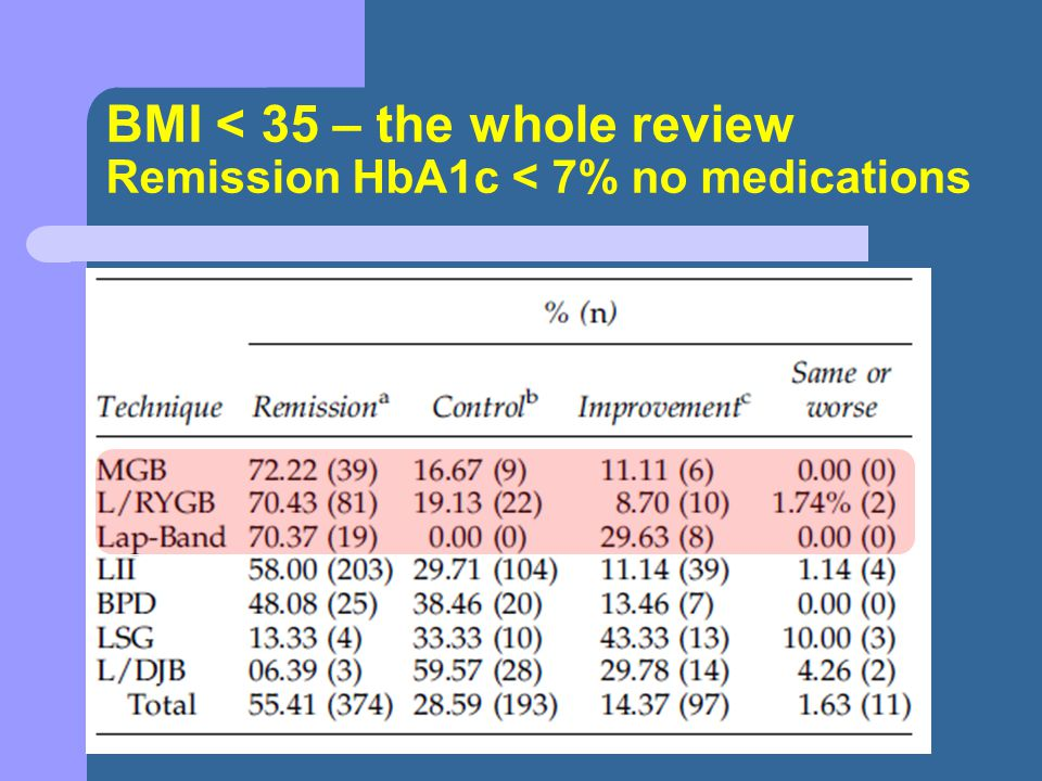 BMI < 35 – the whole review Remission HbA1c < 7% no medications