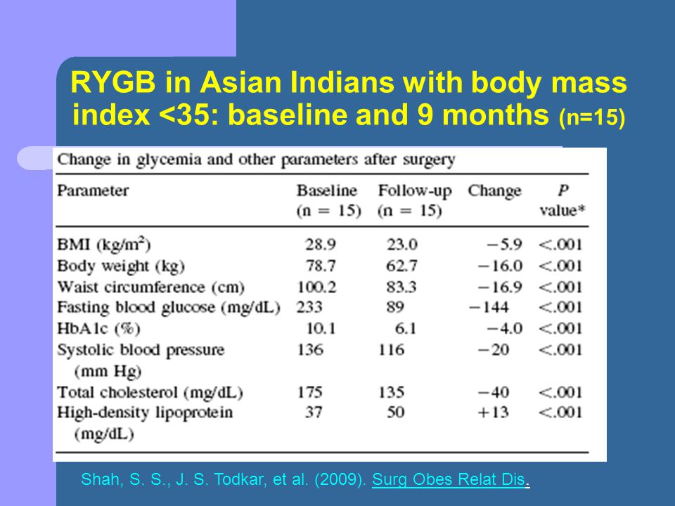 RYGB in Asian Indians with body mass index <35: baseline and 9 months (n=15)