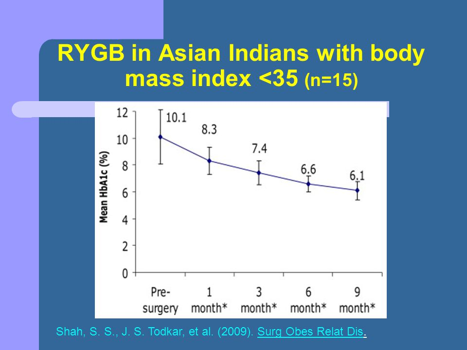 RYGB in Asian Indians with body mass index <35 (n=15)